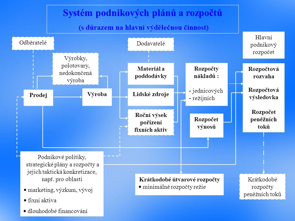 Systém podnikových plánů a rozpočtů