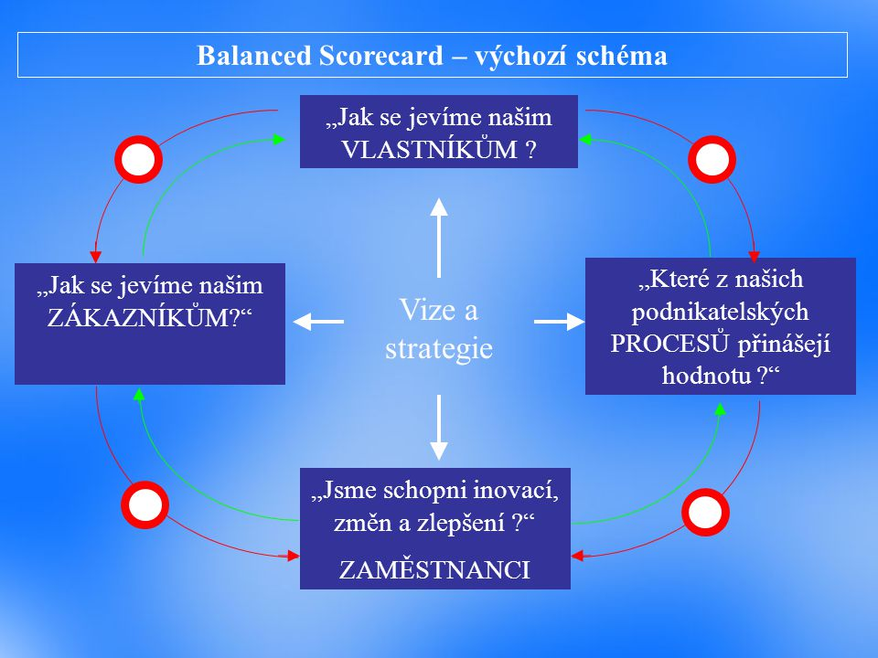 Balanced Scorecard – výchozí schéma