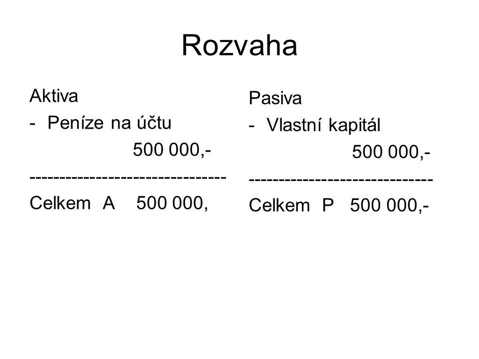Rozvaha Aktiva Pasiva Peníze na účtu Vlastní kapitál 500 000,-