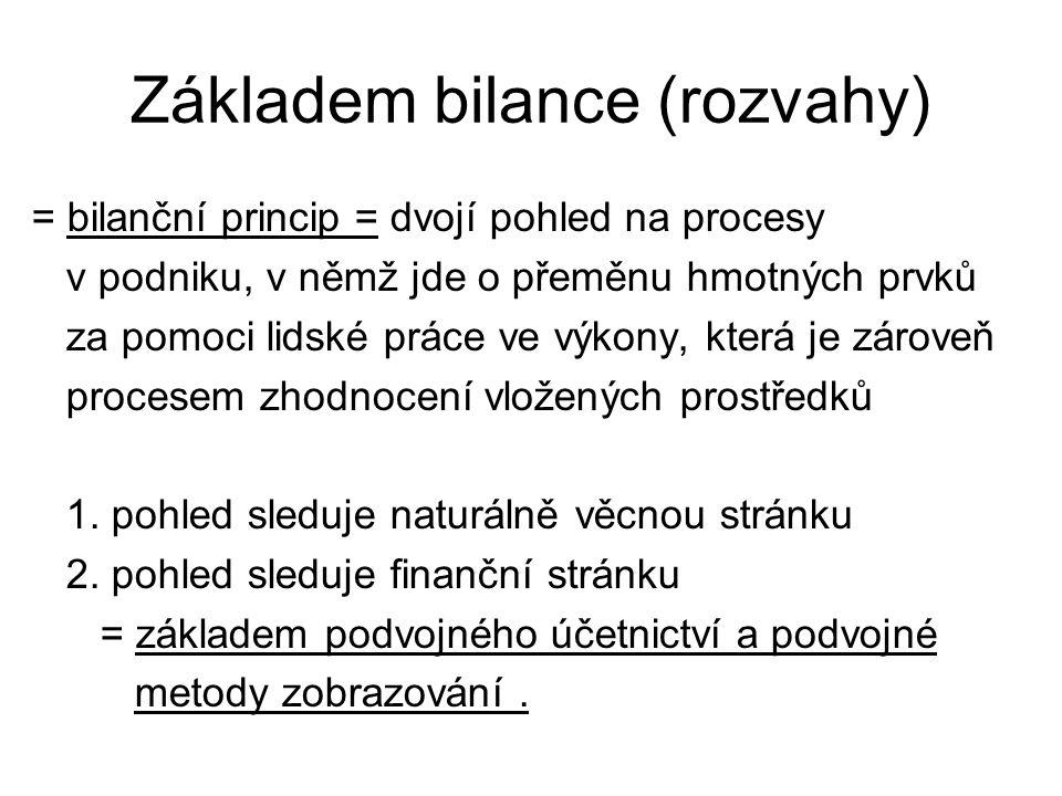 Základem bilance (rozvahy)