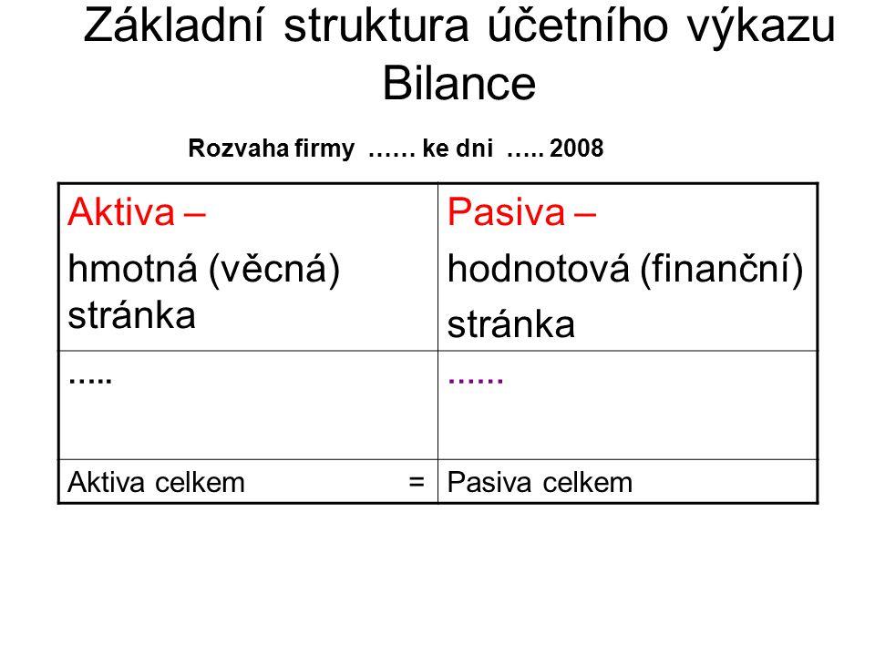 Základní struktura účetního výkazu Bilance