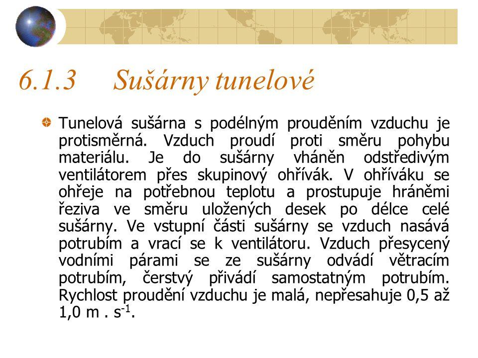 6.1.3 Sušárny tunelové