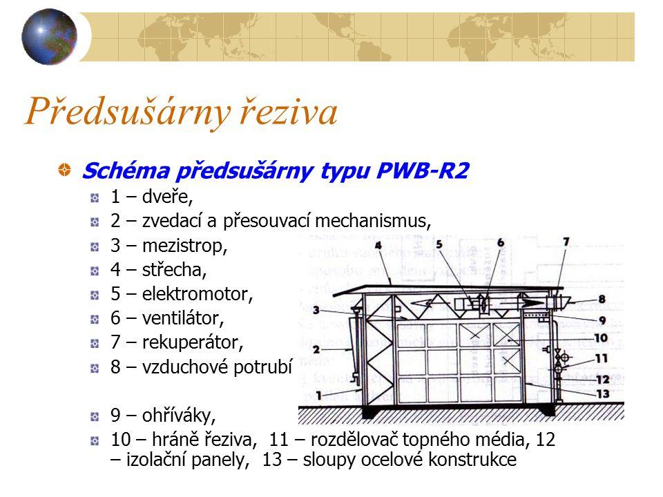 Předsušárny řeziva Schéma předsušárny typu PWB-R2 1 – dveře,