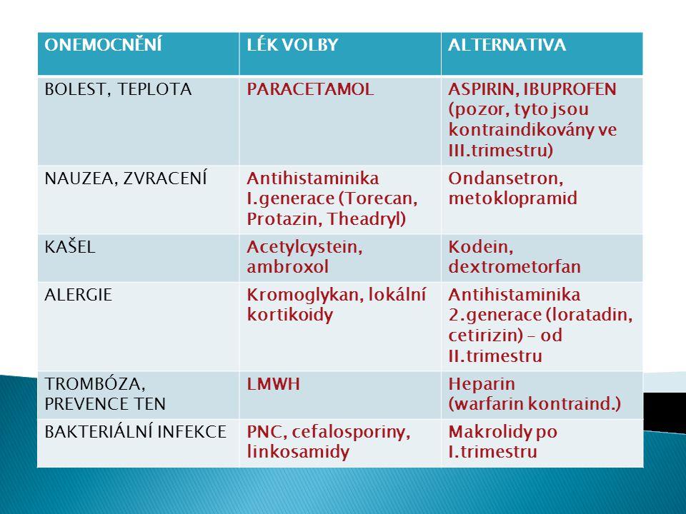 ONEMOCNĚNÍ LÉK VOLBY. ALTERNATIVA. BOLEST, TEPLOTA. PARACETAMOL. ASPIRIN, IBUPROFEN (pozor, tyto jsou kontraindikovány ve III.trimestru)