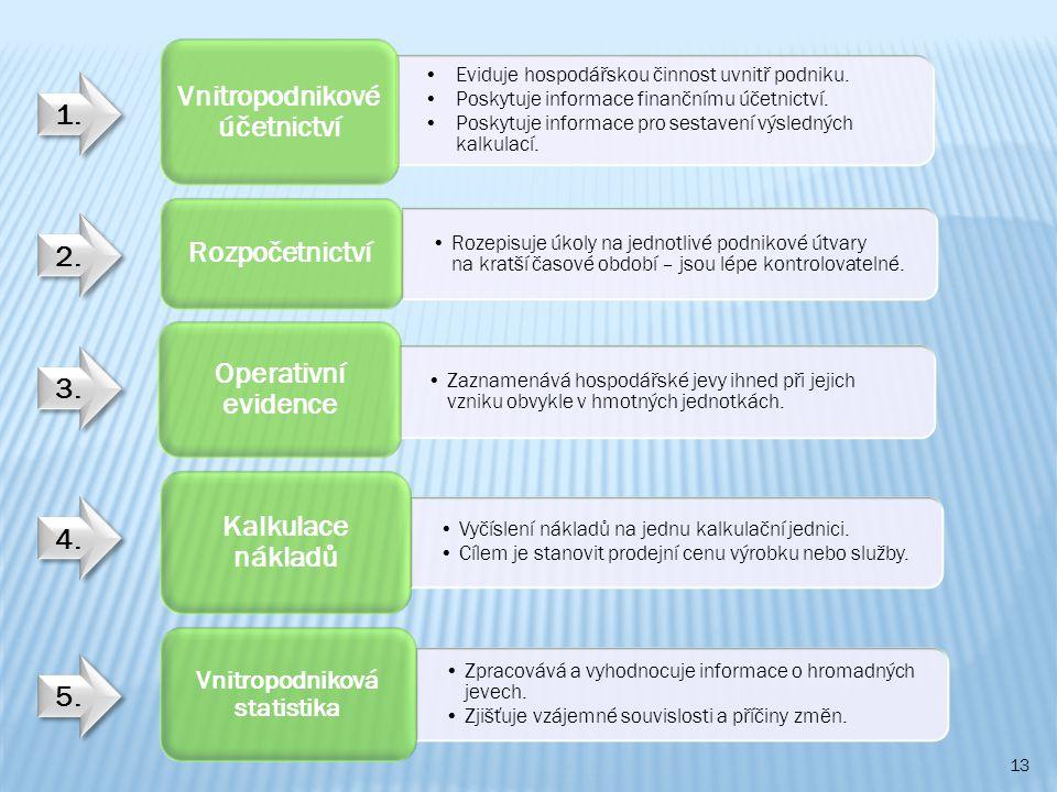 Vnitropodnikové účetnictví Vnitropodniková statistika