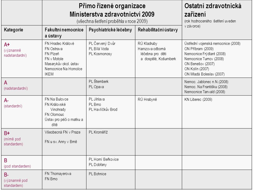 Přímo řízené organizace Ministerstva zdravotnictví 2009