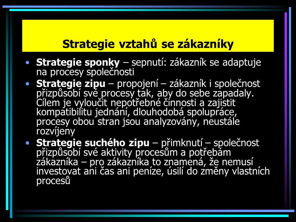 Strategie vztahů se zákazníky