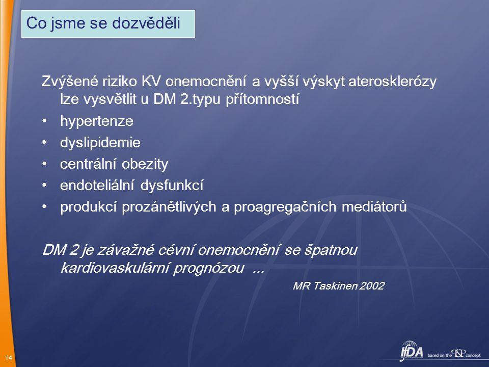 Co jsme se dozvěděli Zvýšené riziko KV onemocnění a vyšší výskyt aterosklerózy lze vysvětlit u DM 2.typu přítomností.