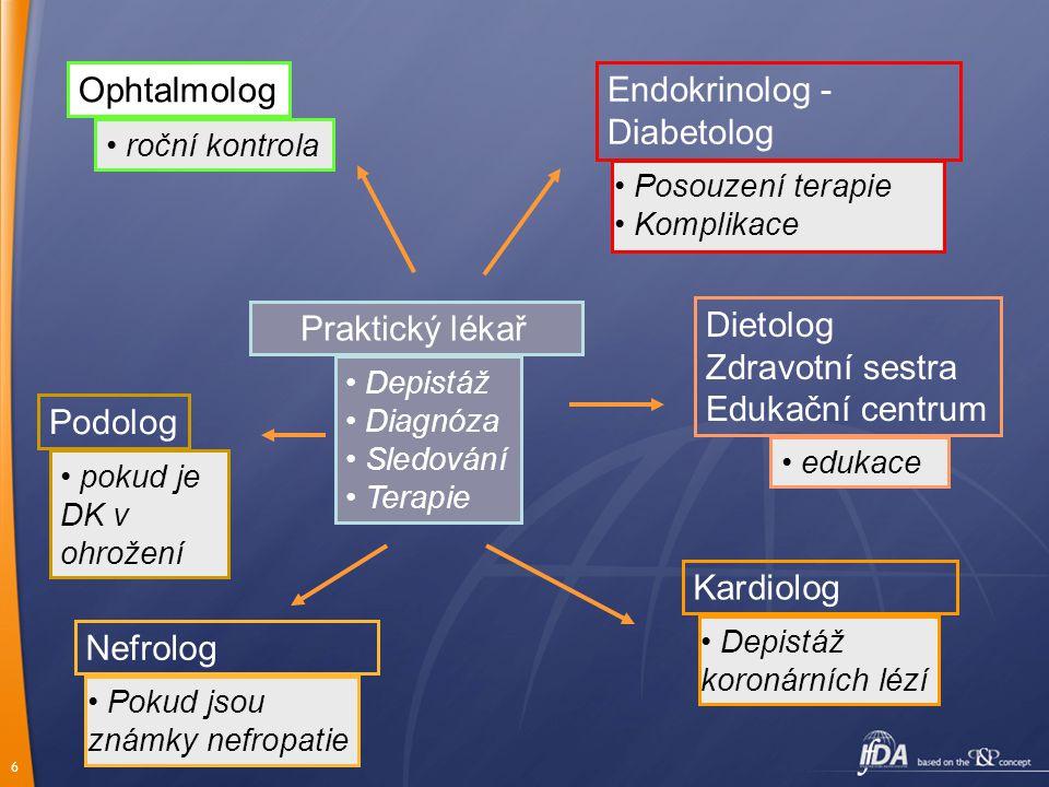 Ophtalmolog Endokrinolog - Diabetolog Dietolog Praktický lékař