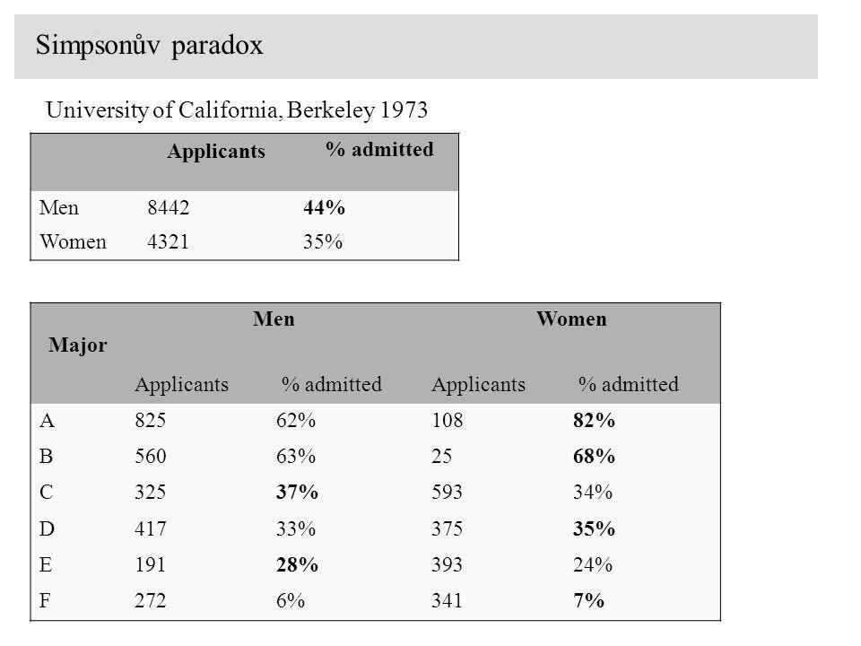 Simpsonův paradox University of California, Berkeley 1973 Applicants
