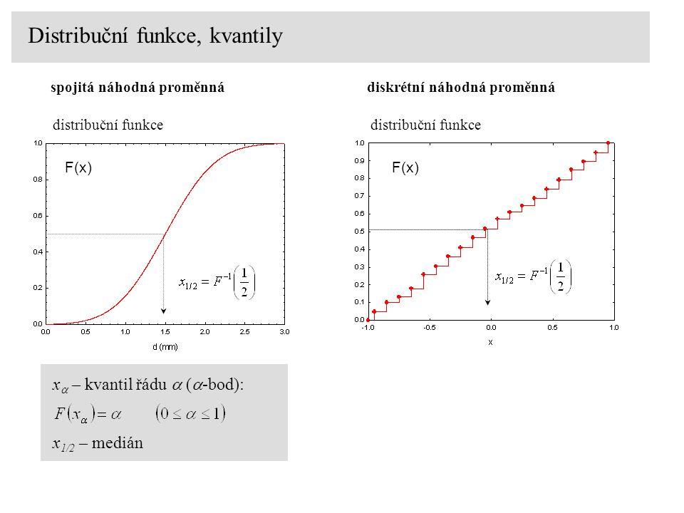 Distribuční funkce, kvantily