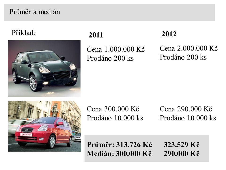 Průměr a medián Příklad: Cena 1.000.000 Kč. Prodáno 200 ks. 2011. Cena 2.000.000 Kč. Prodáno 200 ks.