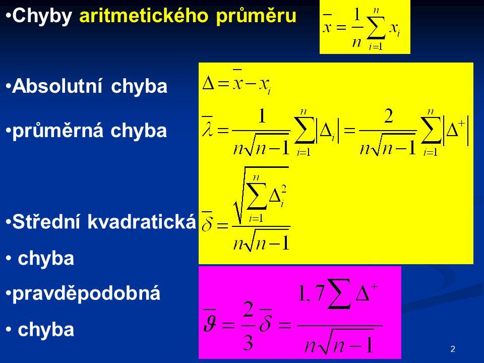 Chyby aritmetického průměru