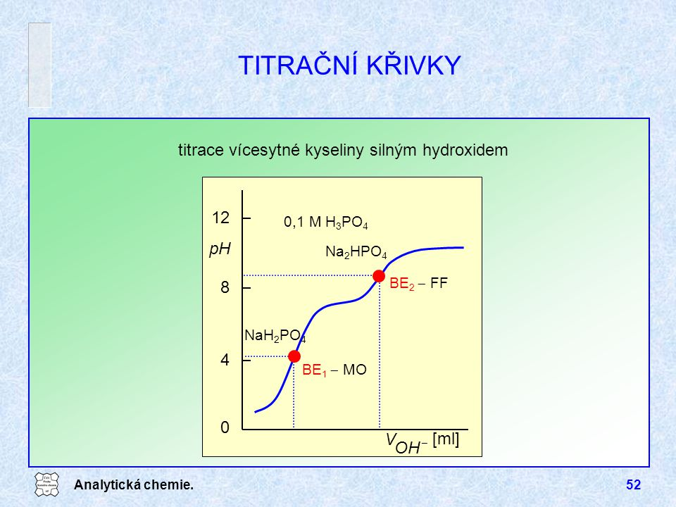titrace vícesytné kyseliny silným hydroxidem