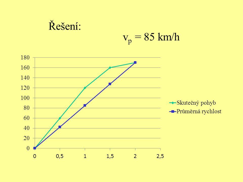 Řešení: vp = 85 km/h