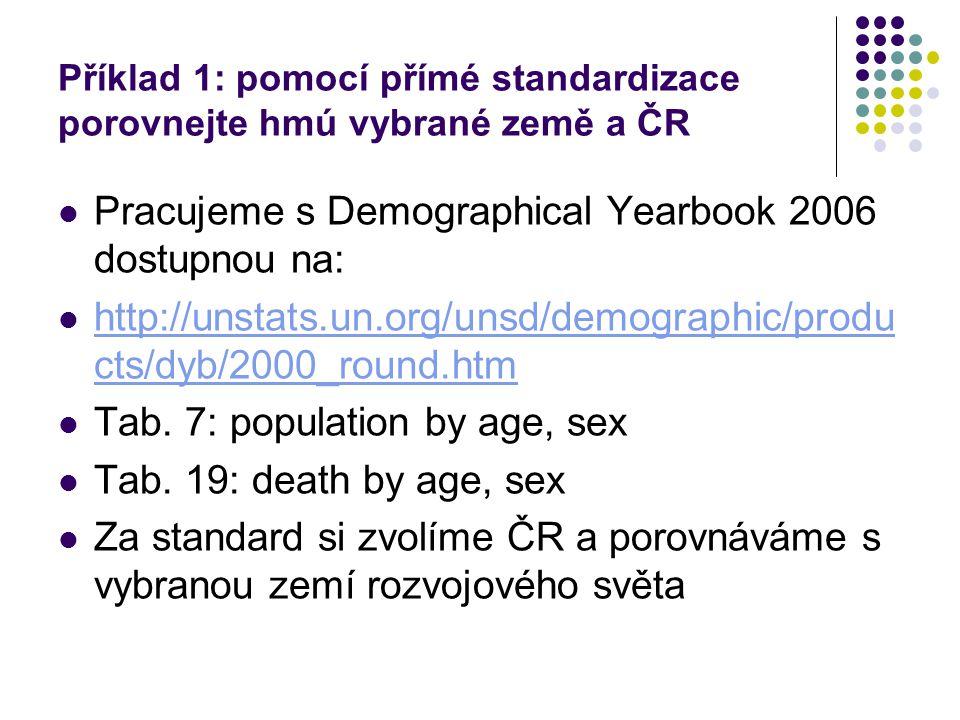 Příklad 1: pomocí přímé standardizace porovnejte hmú vybrané země a ČR