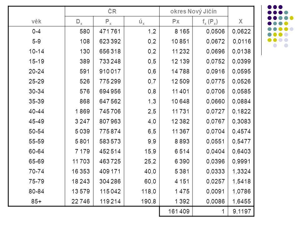 ČR. okres Nový Jičín. věk. Dx. Px. úx. fx (Px) X. 0-4. 580. 471 761. 1,2. 8 165. 0,0506.