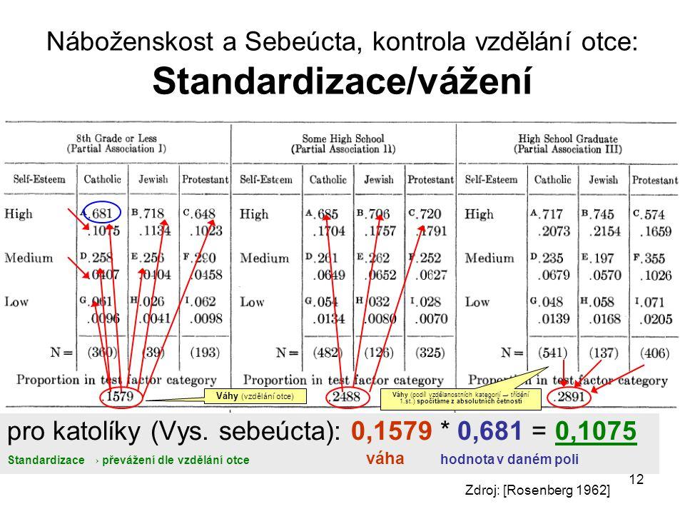 Náboženskost a Sebeúcta, kontrola vzdělání otce: Standardizace/vážení