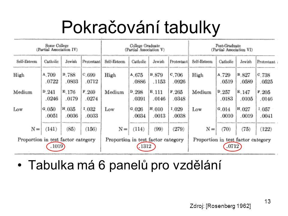 Pokračování tabulky Tabulka má 6 panelů pro vzdělání