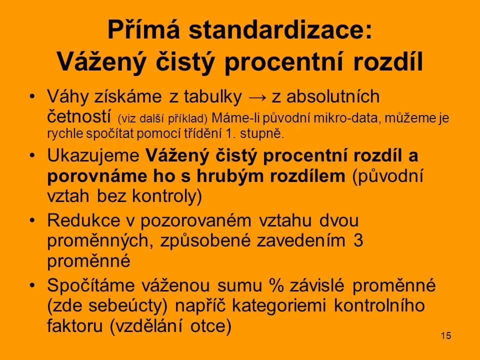 Přímá standardizace: Vážený čistý procentní rozdíl