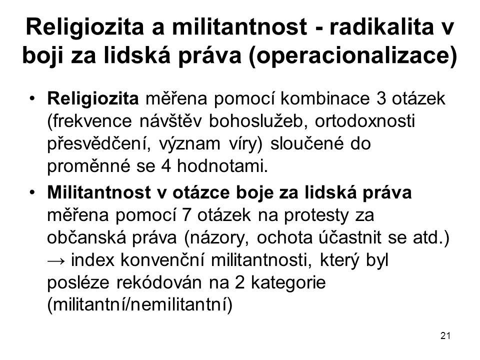 Religiozita a militantnost - radikalita v boji za lidská práva (operacionalizace)