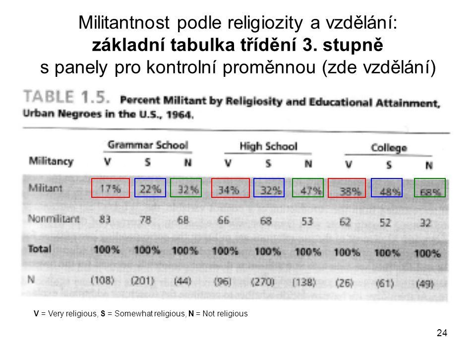Militantnost podle religiozity a vzdělání: základní tabulka třídění 3