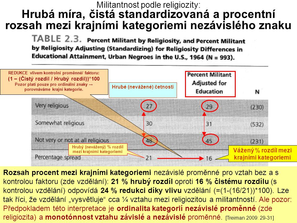 Militantnost podle religiozity: Hrubá míra, čistá standardizovaná a procentní rozsah mezi krajními kategoriemi nezávislého znaku