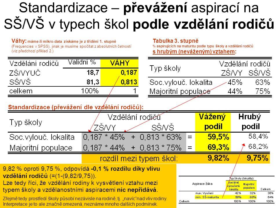 Standardizace – převážení aspirací na SŠ/VŠ v typech škol podle vzdělání rodičů
