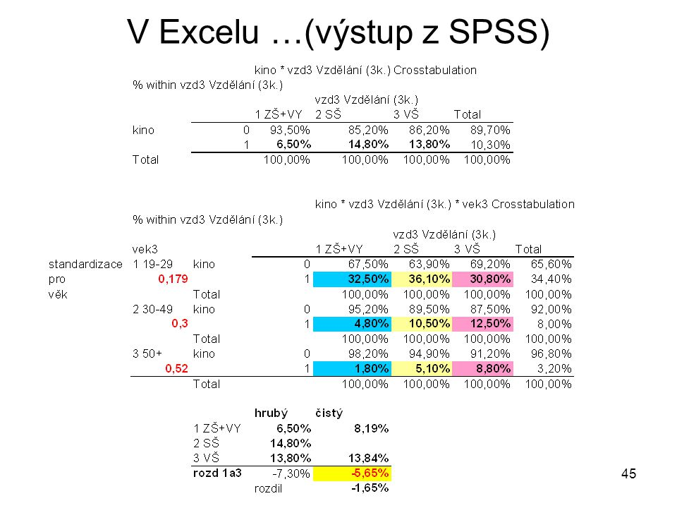 V Excelu …(výstup z SPSS)