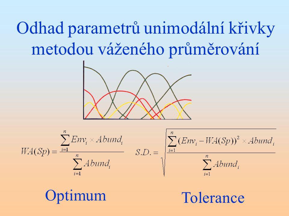 Odhad parametrů unimodální křivky metodou váženého průměrování