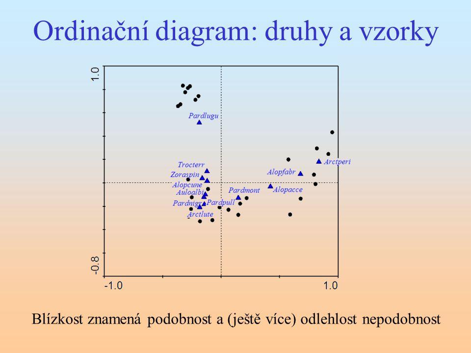 Ordinační diagram: druhy a vzorky