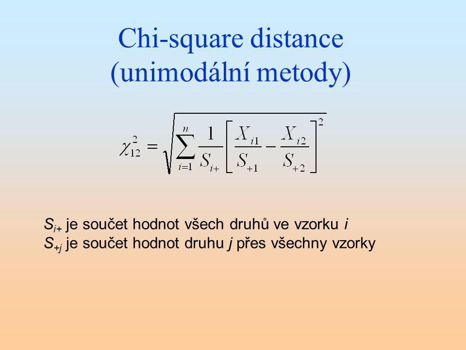 Chi-square distance (unimodální metody)