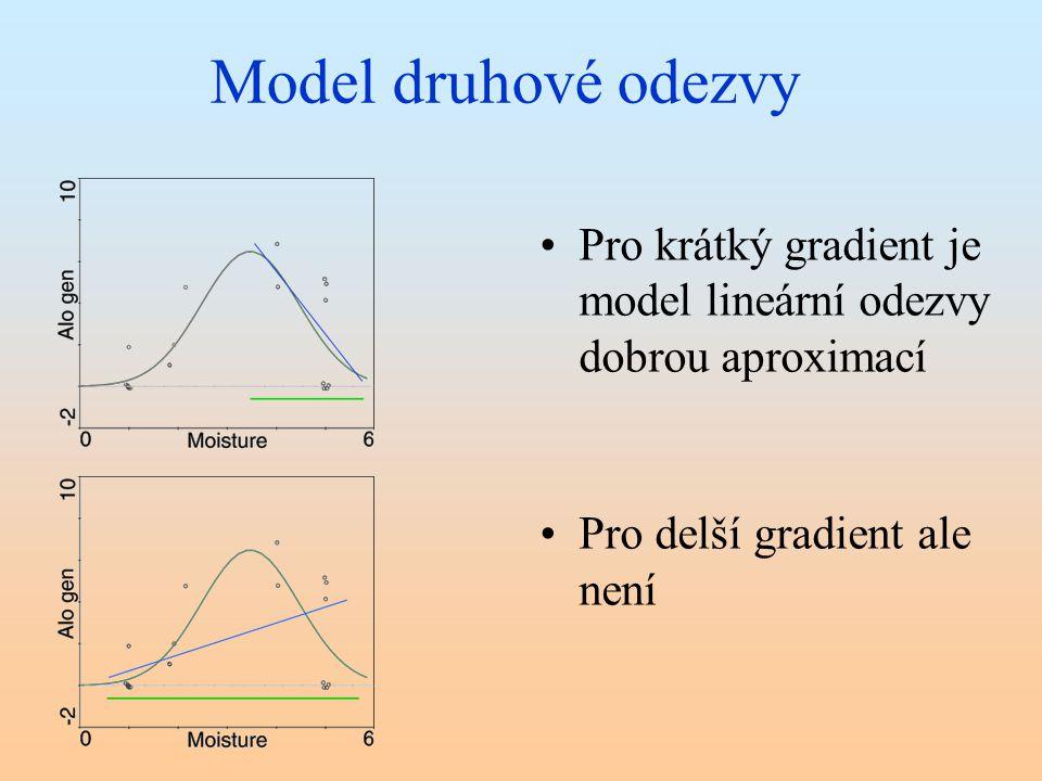 Model druhové odezvy Pro krátký gradient je model lineární odezvy dobrou aproximací.