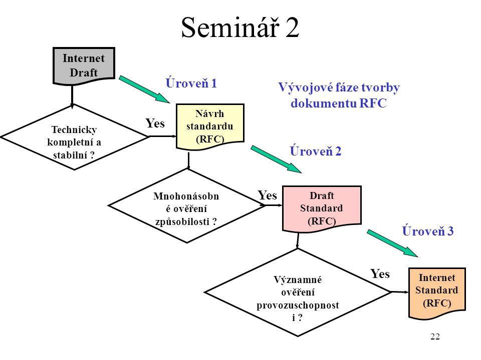 Seminář 2 Úroveň 1 Vývojové fáze tvorby dokumentu RFC Yes Úroveň 2 Yes