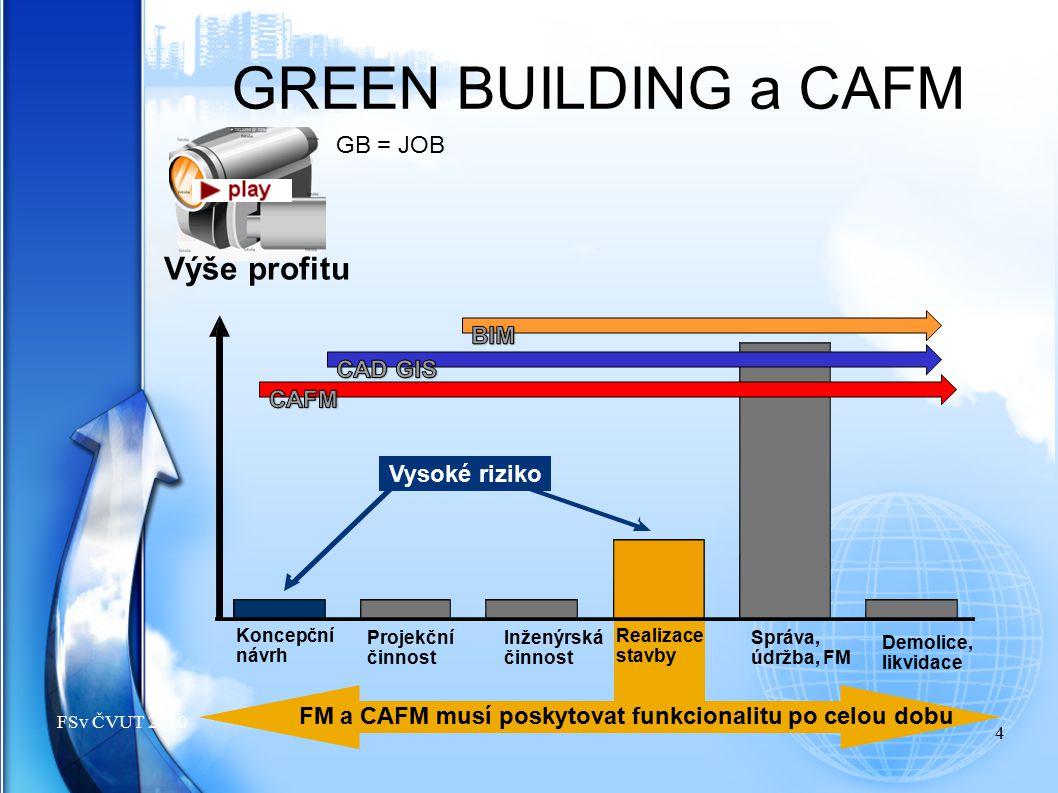 GREEN BUILDING a CAFM Výše profitu GB = JOB BIM CAD GIS CAFM