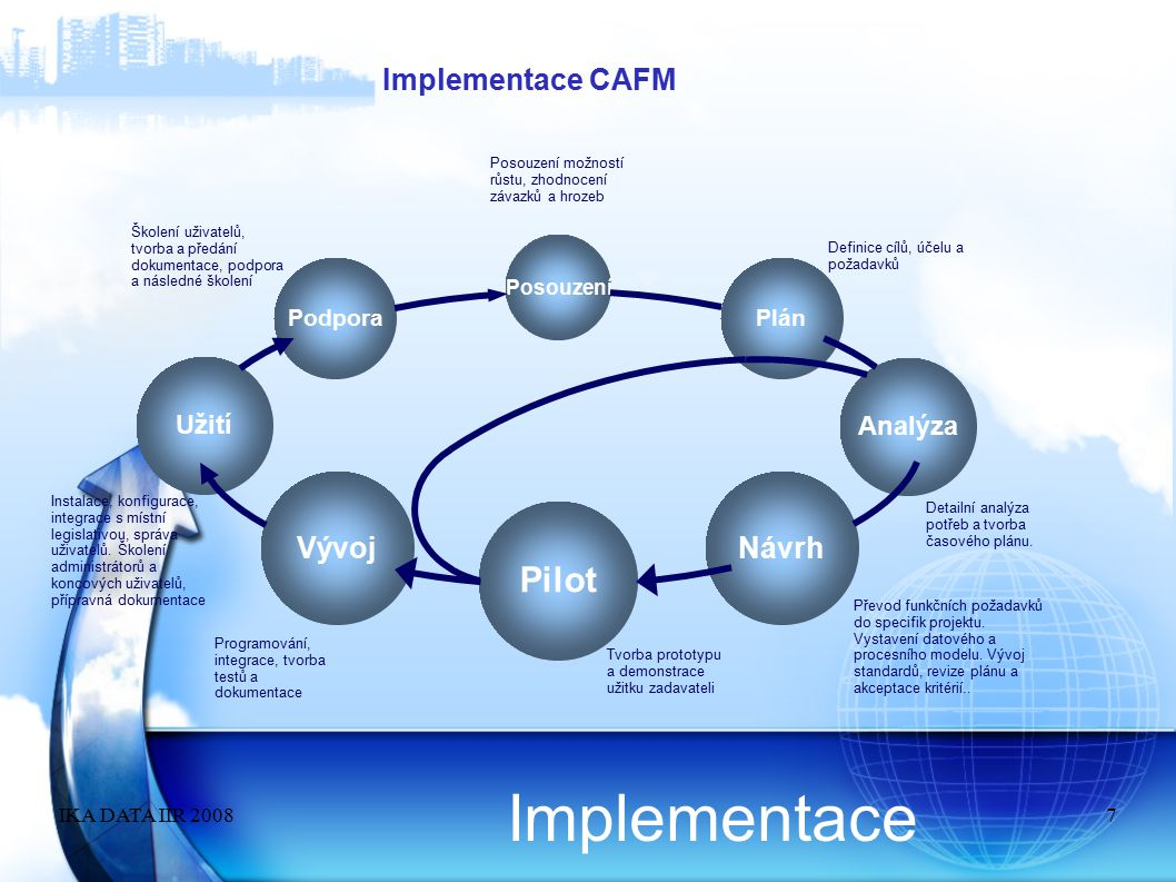 Implementace Pilot Implementace CAFM Vývoj Návrh Užití Analýza Podpora