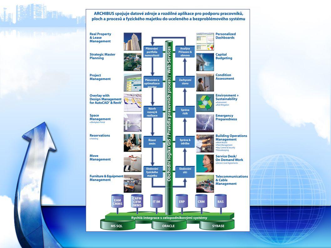 Poskytování služeb Vývoj, prodej a poskytování softwaru a služeb s tím spojených. ARCHIBUS – nejrozšířenější TIFM software na světě.