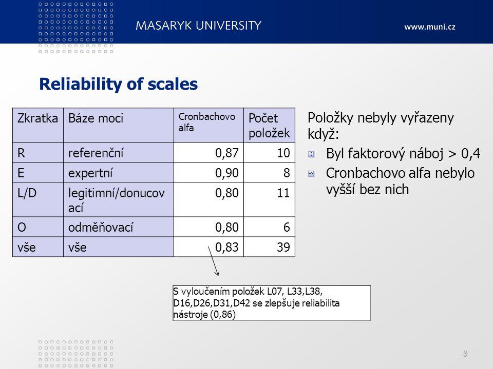 Reliability of scales Položky nebyly vyřazeny když:
