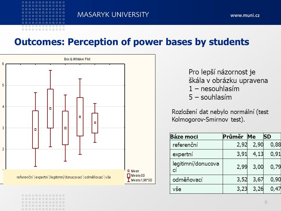 Outcomes: Perception of power bases by students