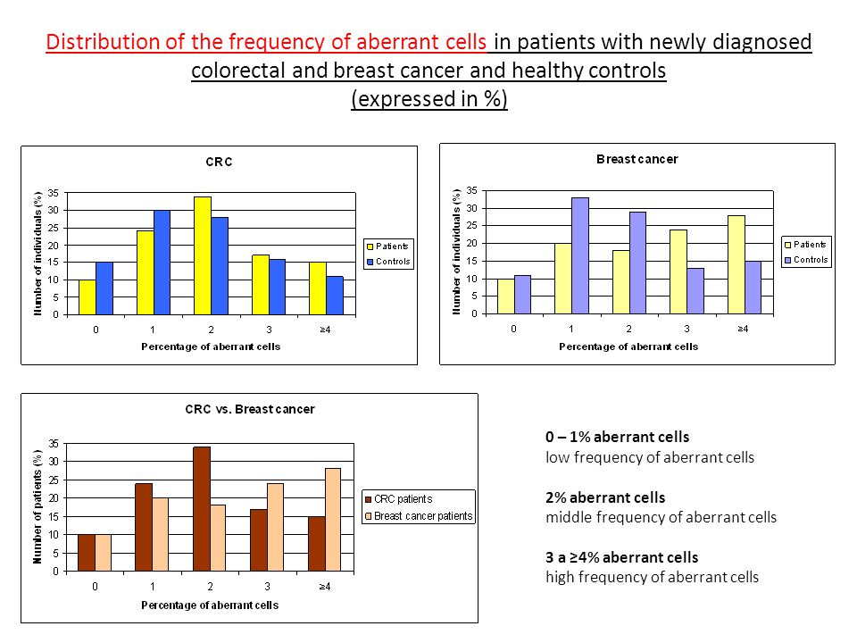 Distribution of the frequency of aberrant cells in patients with newly diagnosed colorectal and breast cancer and healthy controls (expressed in %)