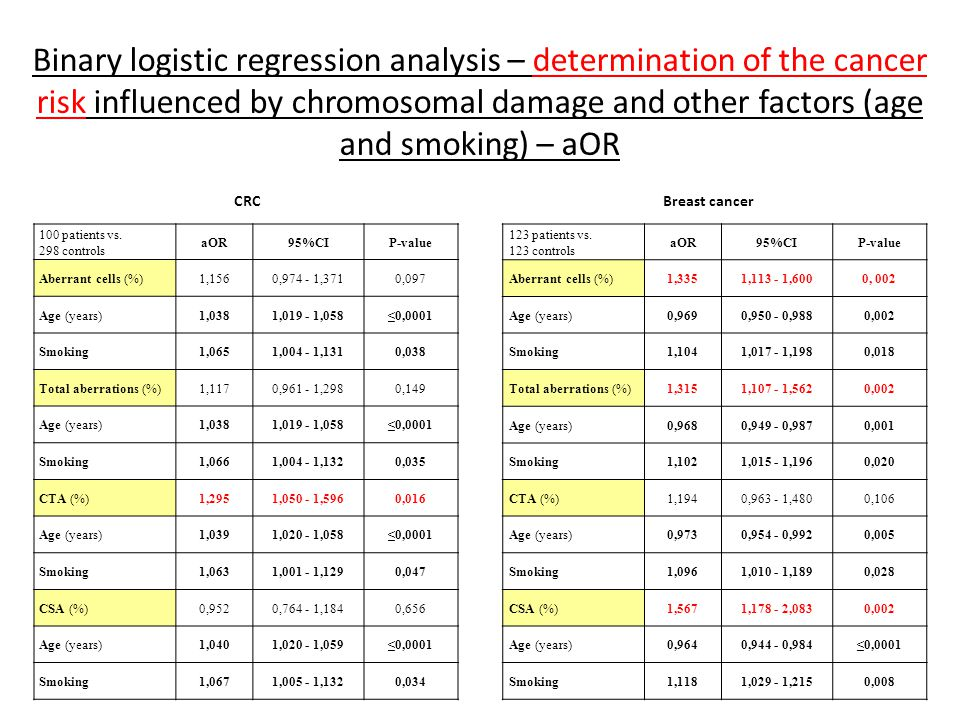 Binary logistic regression analysis – determination of the cancer risk influenced by chromosomal damage and other factors (age and smoking) – aOR