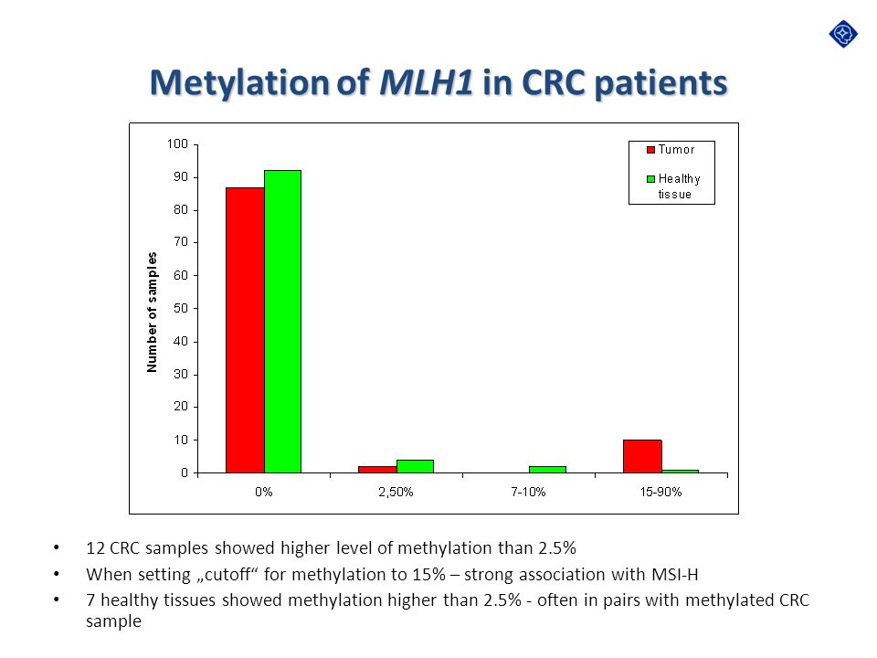 Metylation of MLH1 in CRC patients