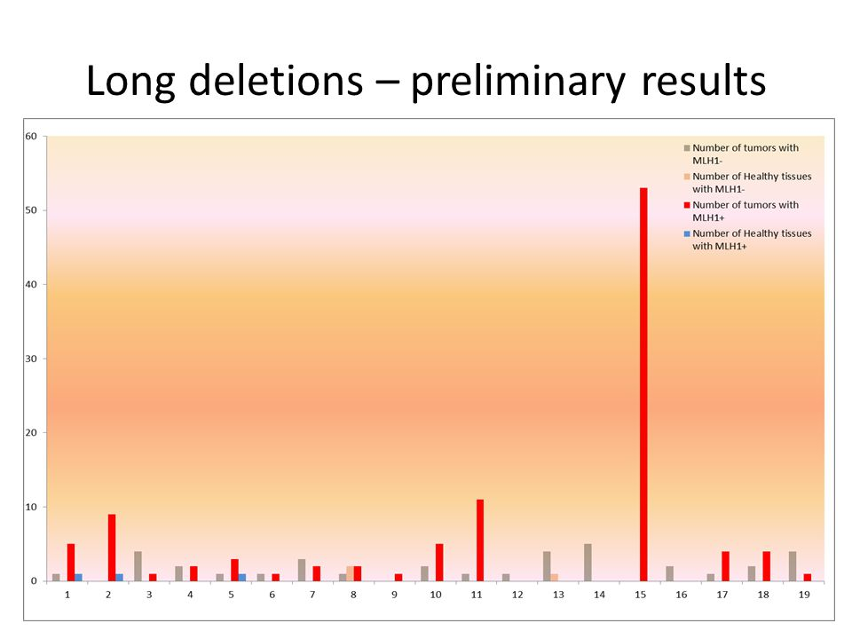 Long deletions – preliminary results