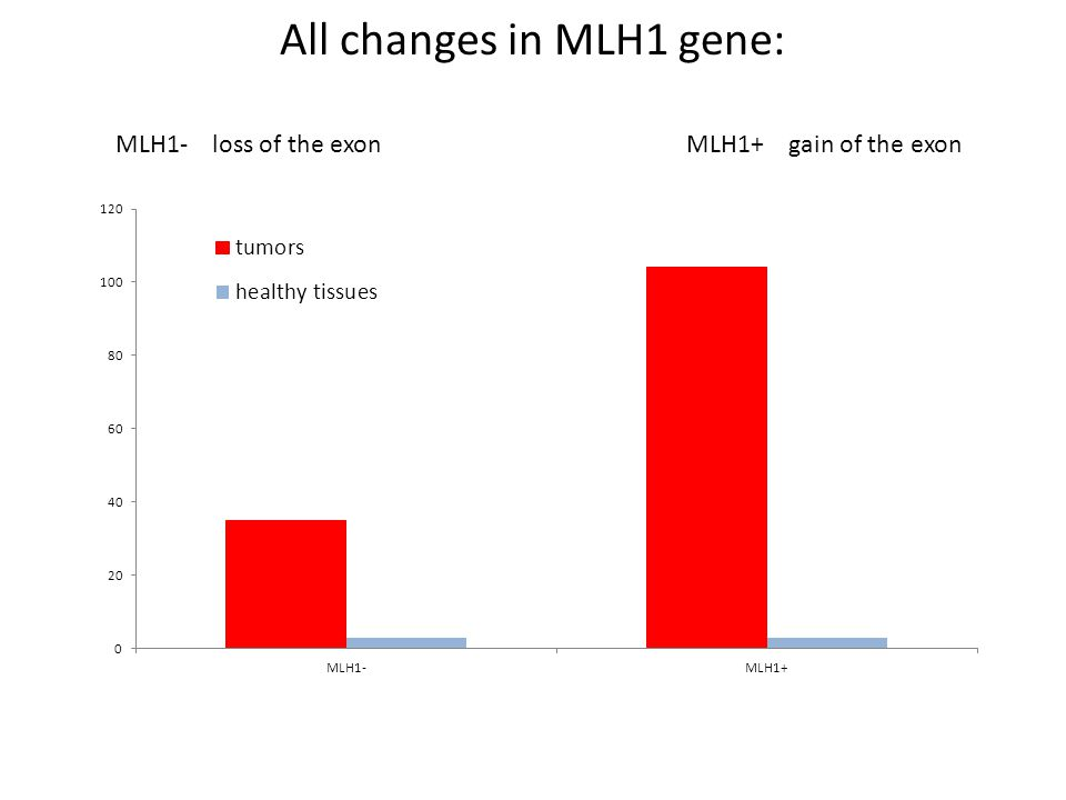 All changes in MLH1 gene:
