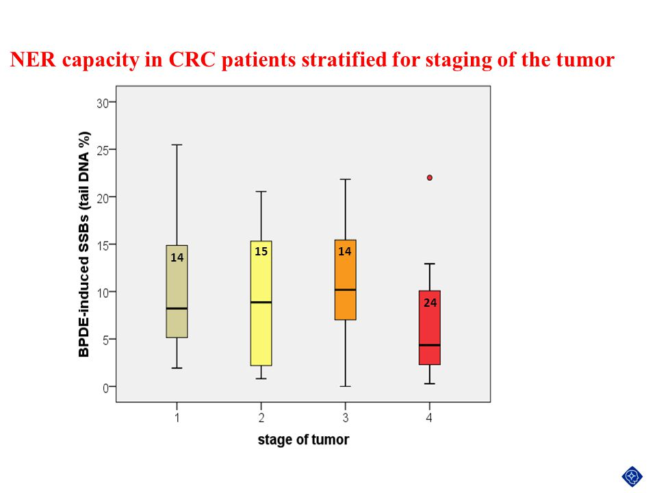NER capacity in CRC patients stratified for staging of the tumor