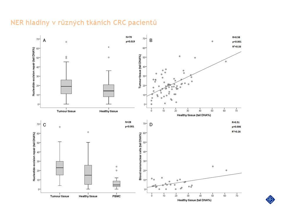 NER hladiny v různých tkáních CRC pacientů