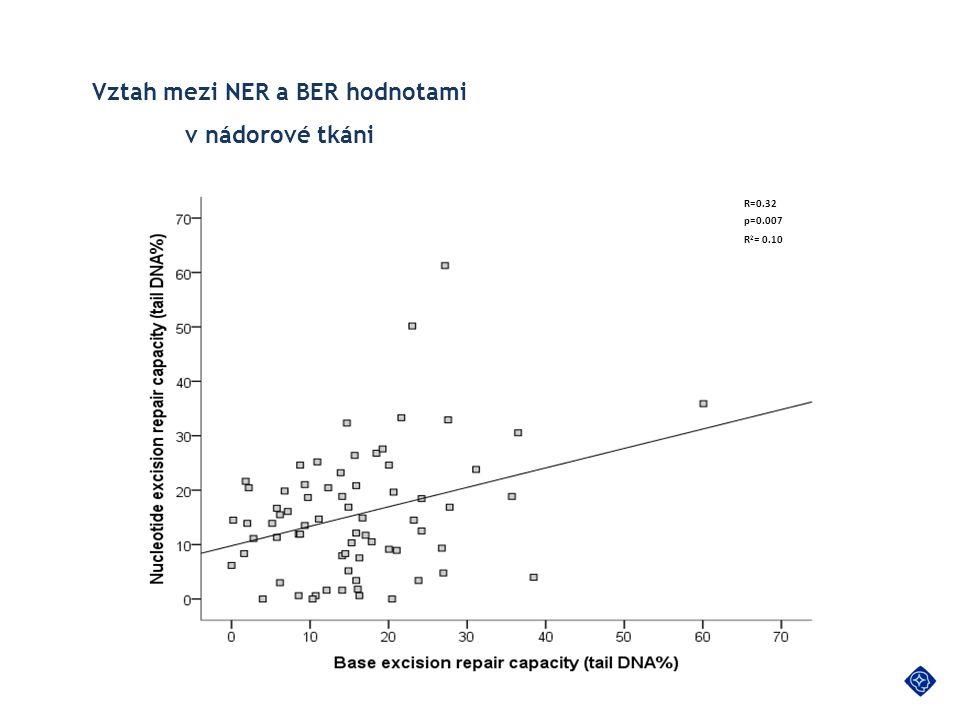 Vztah mezi NER a BER hodnotami