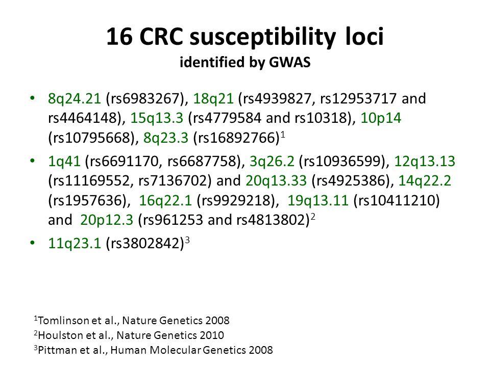 16 CRC susceptibility loci identified by GWAS