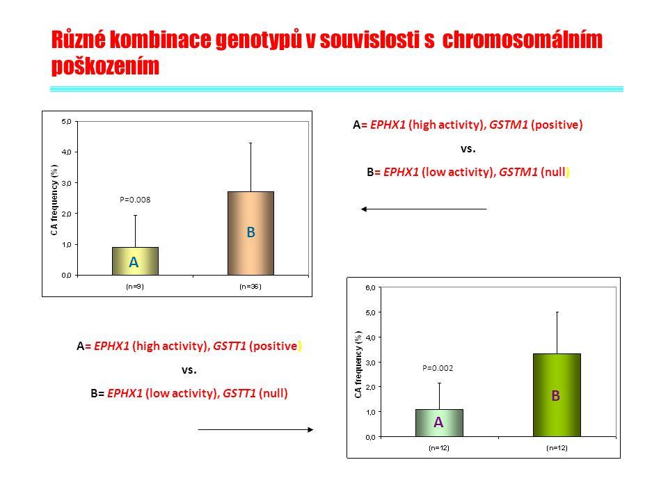 Různé kombinace genotypů v souvislosti s chromosomálním poškozením