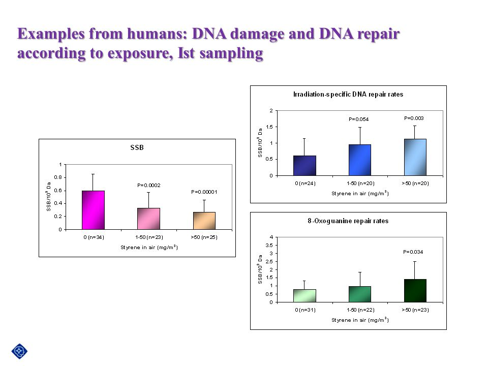 Examples from humans: DNA damage and DNA repair according to exposure, Ist sampling